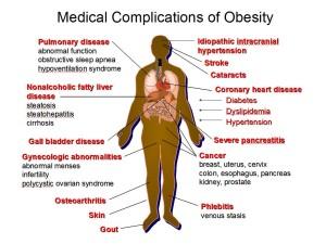 obeistyhealthproblems
